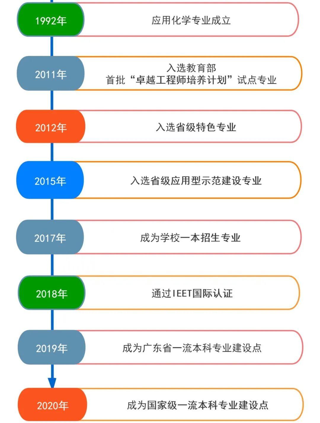 【国家级一流本科专业建设点】东莞理工学院应用化学专业
