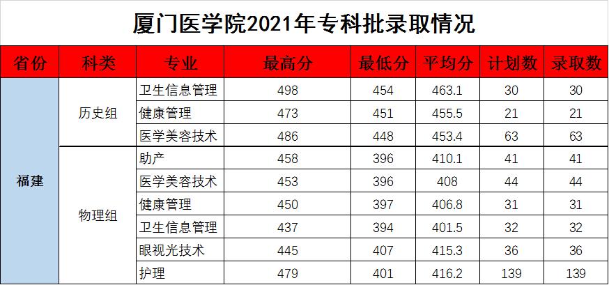 最高596分!廈門醫學院2021年福建分專業錄取分公布